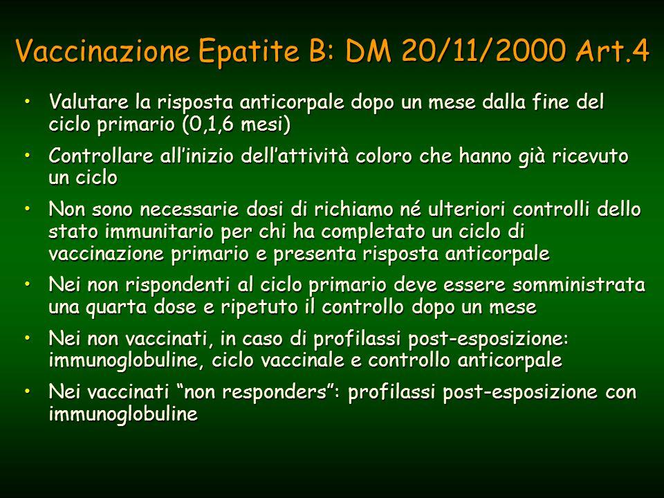 Vaccinazione Epatite B: DM 20/11/2000 Art.4 Valutare la risposta anticorpale dopo un mese dalla fine del ciclo primario (0,1,6 mesi)Valutare la risposta anticorpale dopo un mese dalla fine del ciclo primario (0,1,6 mesi) Controllare all'inizio dell'attività coloro che hanno già ricevuto un cicloControllare all'inizio dell'attività coloro che hanno già ricevuto un ciclo Non sono necessarie dosi di richiamo né ulteriori controlli dello stato immunitario per chi ha completato un ciclo di vaccinazione primario e presenta risposta anticorpaleNon sono necessarie dosi di richiamo né ulteriori controlli dello stato immunitario per chi ha completato un ciclo di vaccinazione primario e presenta risposta anticorpale Nei non rispondenti al ciclo primario deve essere somministrata una quarta dose e ripetuto il controllo dopo un meseNei non rispondenti al ciclo primario deve essere somministrata una quarta dose e ripetuto il controllo dopo un mese Nei non vaccinati, in caso di profilassi post-esposizione: immunoglobuline, ciclo vaccinale e controllo anticorpaleNei non vaccinati, in caso di profilassi post-esposizione: immunoglobuline, ciclo vaccinale e controllo anticorpale Nei vaccinati non responders : profilassi post-esposizione con immunoglobulineNei vaccinati non responders : profilassi post-esposizione con immunoglobuline