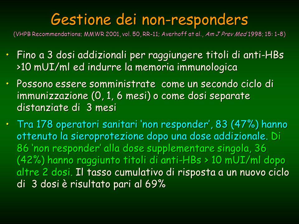 Gestione dei non-responders (VHPB Recommendations; MMWR 2001, vol.