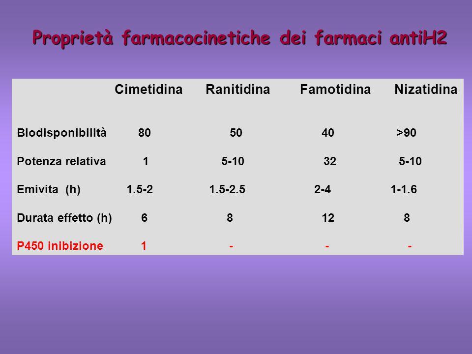 Proprietà farmacocinetiche dei farmaci antiH2 CimetidinaRanitidinaFamotidinaNizatidina Biodisponibilità 80 50 40 >90 Potenza relativa 1 5-10 32 5-10 E
