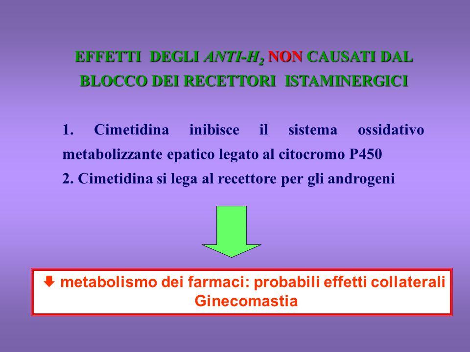 EFFETTI DEGLI ANTI-H 2 NON CAUSATI DAL BLOCCO DEI RECETTORI ISTAMINERGICI 1. Cimetidina inibisce il sistema ossidativo metabolizzante epatico legato a