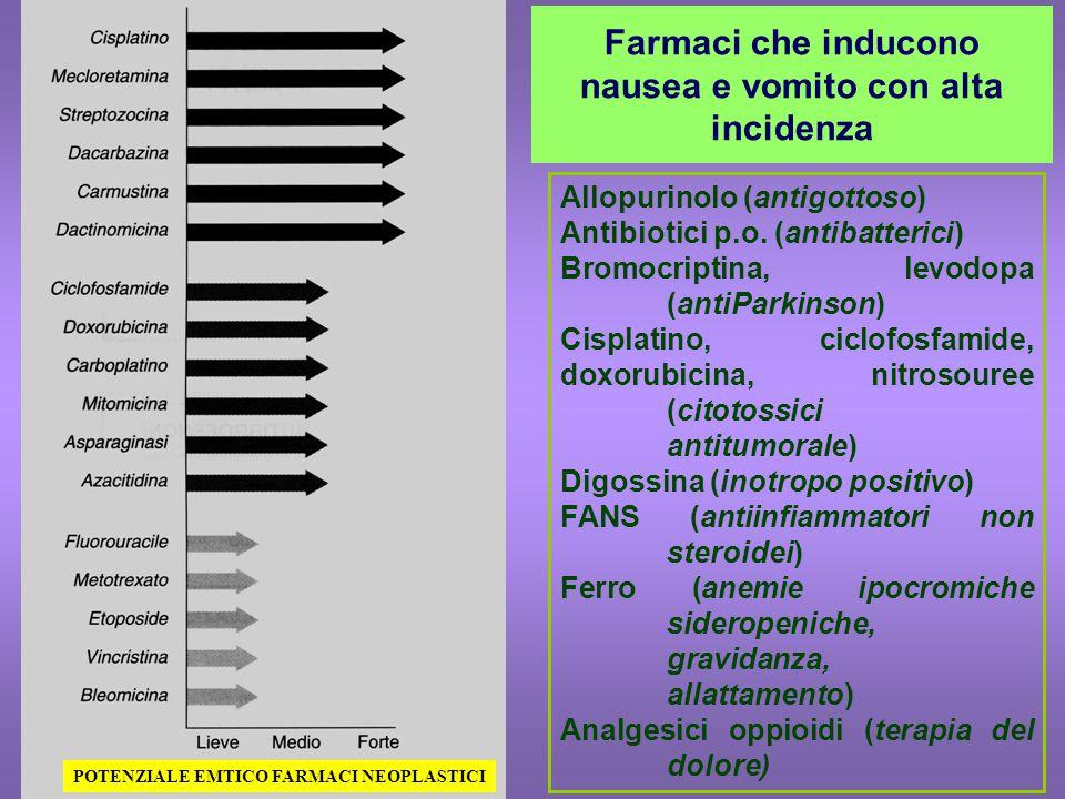 Farmaci che inducono nausea e vomito con alta incidenza Allopurinolo (antigottoso) Antibiotici p.o. (antibatterici) Bromocriptina, levodopa (antiParki