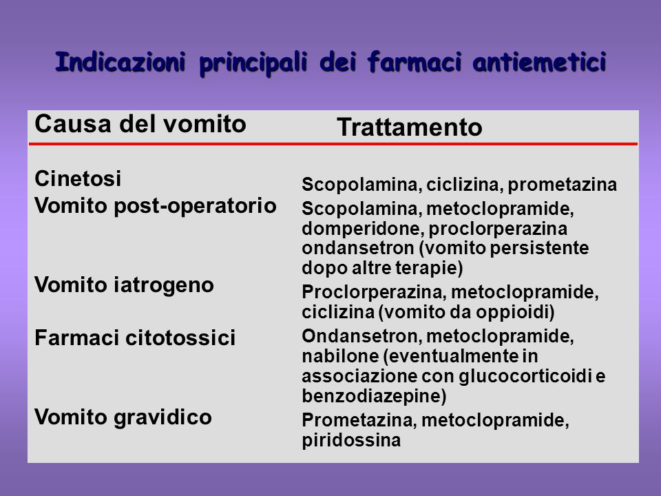 Indicazioni principali dei farmaci antiemetici Causa del vomito Cinetosi Vomito post-operatorio Vomito iatrogeno Farmaci citotossici Vomito gravidico Trattamento Scopolamina, ciclizina, prometazina Scopolamina, metoclopramide, domperidone, proclorperazina ondansetron (vomito persistente dopo altre terapie) Proclorperazina, metoclopramide, ciclizina (vomito da oppioidi) Ondansetron, metoclopramide, nabilone (eventualmente in associazione con glucocorticoidi e benzodiazepine) Prometazina, metoclopramide, piridossina