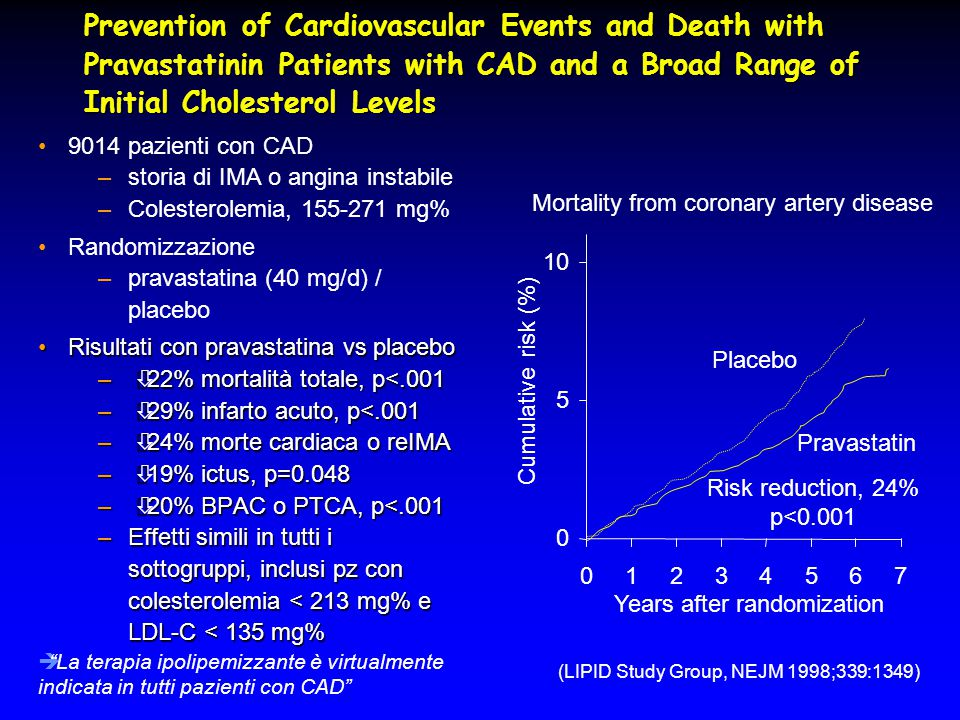 Prevention of Cardiovascular Events and Death with Pravastatinin Patients with CAD and a Broad Range of Initial Cholesterol Levels 9014 pazienti con CAD –storia di IMA o angina instabile –Colesterolemia, 155-271 mg% Randomizzazione –pravastatina (40 mg/d) / placebo Risultati con pravastatina vs placeboRisultati con pravastatina vs placebo –  22% mortalità totale, p<.001 –  29% infarto acuto, p<.001 –  24% morte cardiaca o reIMA –  19% ictus, p=0.048 –  20% BPAC o PTCA, p<.001 –Effetti simili in tutti i sottogruppi, inclusi pz con colesterolemia < 213 mg% e LDL-C < 135 mg% 0 5 10 01234567 Years after randomization Cumulative risk (%) Pravastatin Risk reduction, 24% p<0.001 Placebo (LIPID Study Group, NEJM 1998;339:1349) Mortality from coronary artery disease è La terapia ipolipemizzante è virtualmente indicata in tutti pazienti con CAD