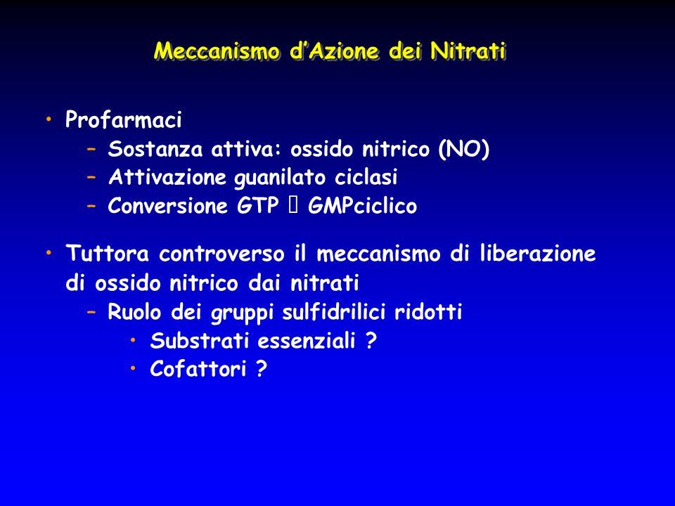 Meccanismo d'Azione dei Nitrati Profarmaci –Sostanza attiva: ossido nitrico (NO) –Attivazione guanilato ciclasi –Conversione GTP  GMPciclico Tuttora