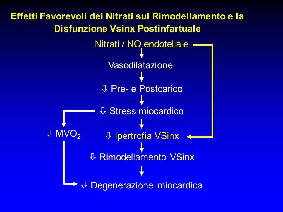Effetti Favorevoli dei Nitrati sul Rimodellamento e la Disfunzione Vsinx Postinfartuale Nitrati / NO endoteliale  Pre- e Postcarico  Stress miocardi