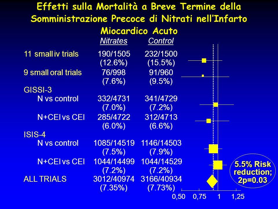 Effetti sulla Mortalità a Breve Termine della Somministrazione Precoce di Nitrati nell'Infarto Miocardico Acuto NitratesControl 11smalliv trials190/15