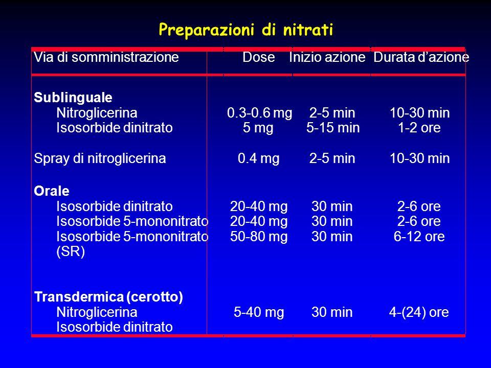 Preparazioni di nitrati Via di somministrazioneDoseInizio azioneDurata d'azione Sublinguale Nitroglicerina Isosorbide dinitrato 0.3-0.6 mg 5 mg 2-5 mi