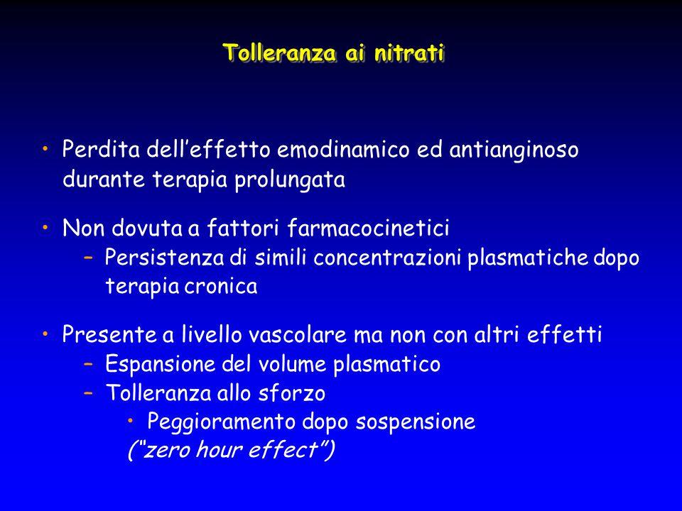 Tolleranza ai nitrati Perdita dell'effetto emodinamico ed antianginoso durante terapia prolungata Non dovuta a fattori farmacocinetici –Persistenza di