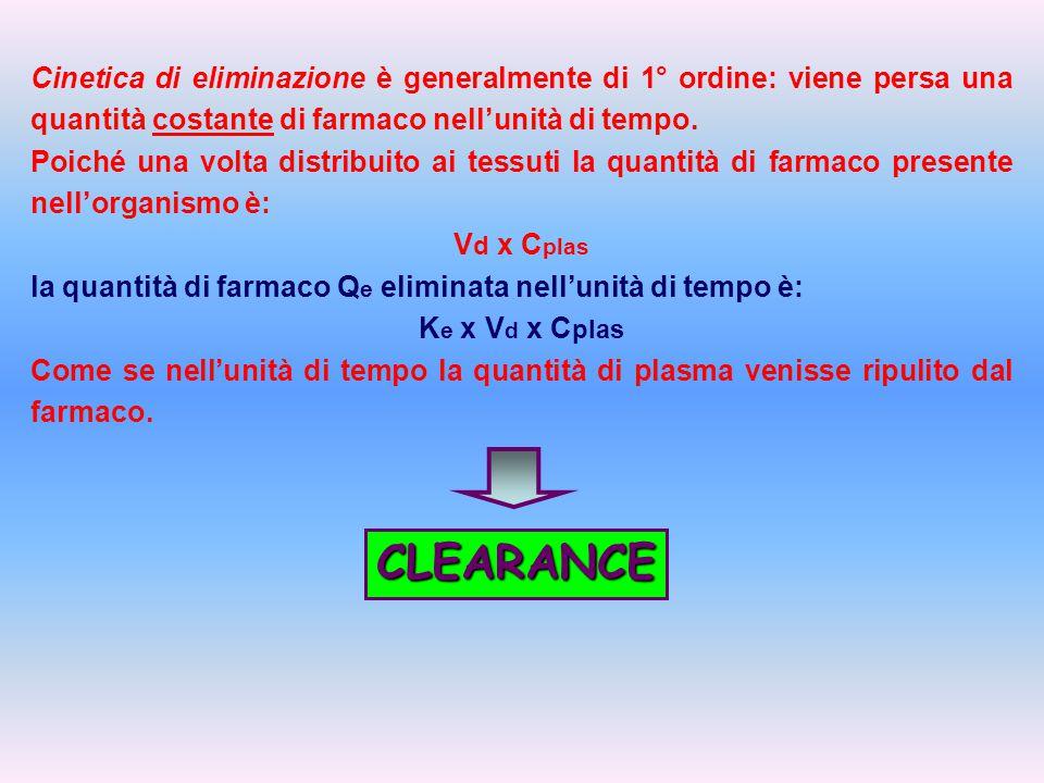CLEARANCE : volume di sangue virtualmente ripulito del farmaco nell'unità di tempo dai processi di eliminazione.