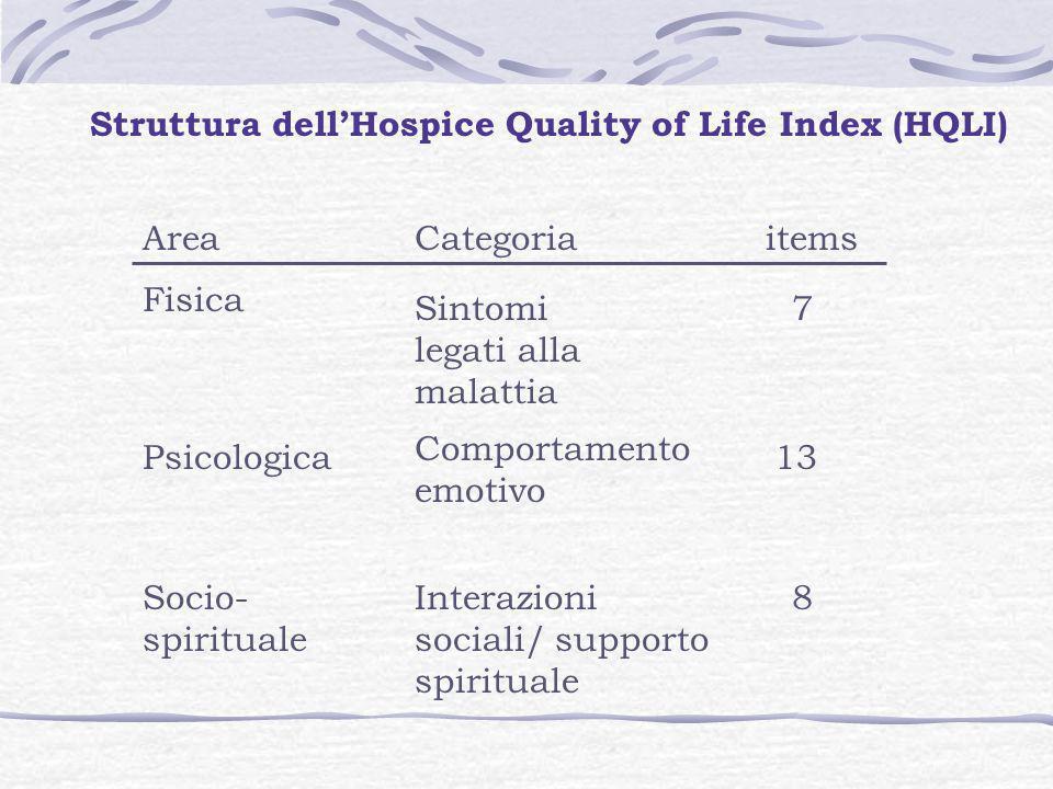 Struttura dell'Hospice Quality of Life Index (HQLI) AreaCategoriaitems Fisica Sintomi legati alla malattia 7 Psicologica Comportamento emotivo 13 Soci