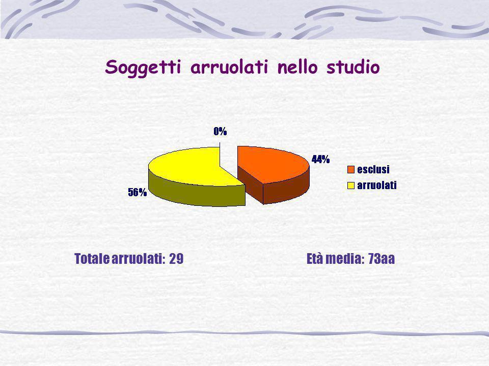 Soggetti arruolati nello studio Totale arruolati: 29Età media: 73aa