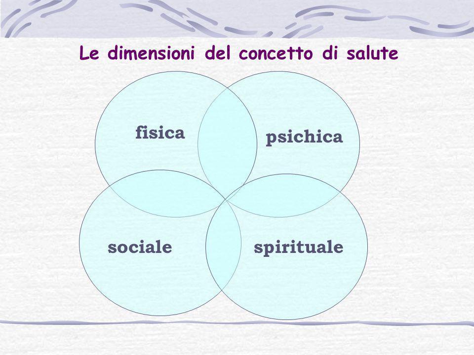 Le dimensioni del concetto di salute fisica psichica socialespirituale