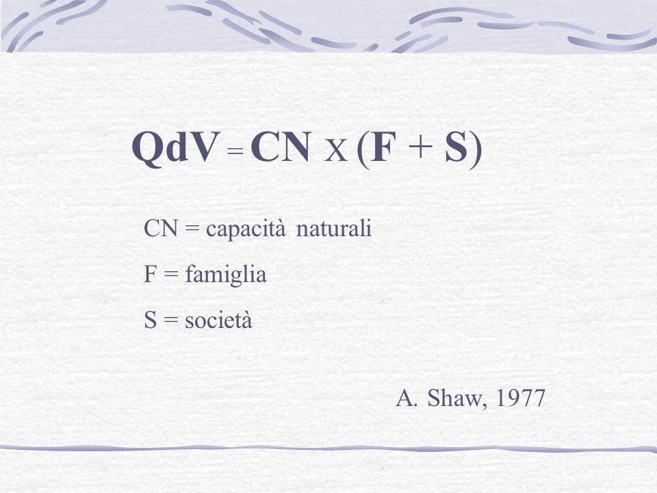 QdV = CN X (F + S) CN = capacità naturali F = famiglia S = società A. Shaw, 1977