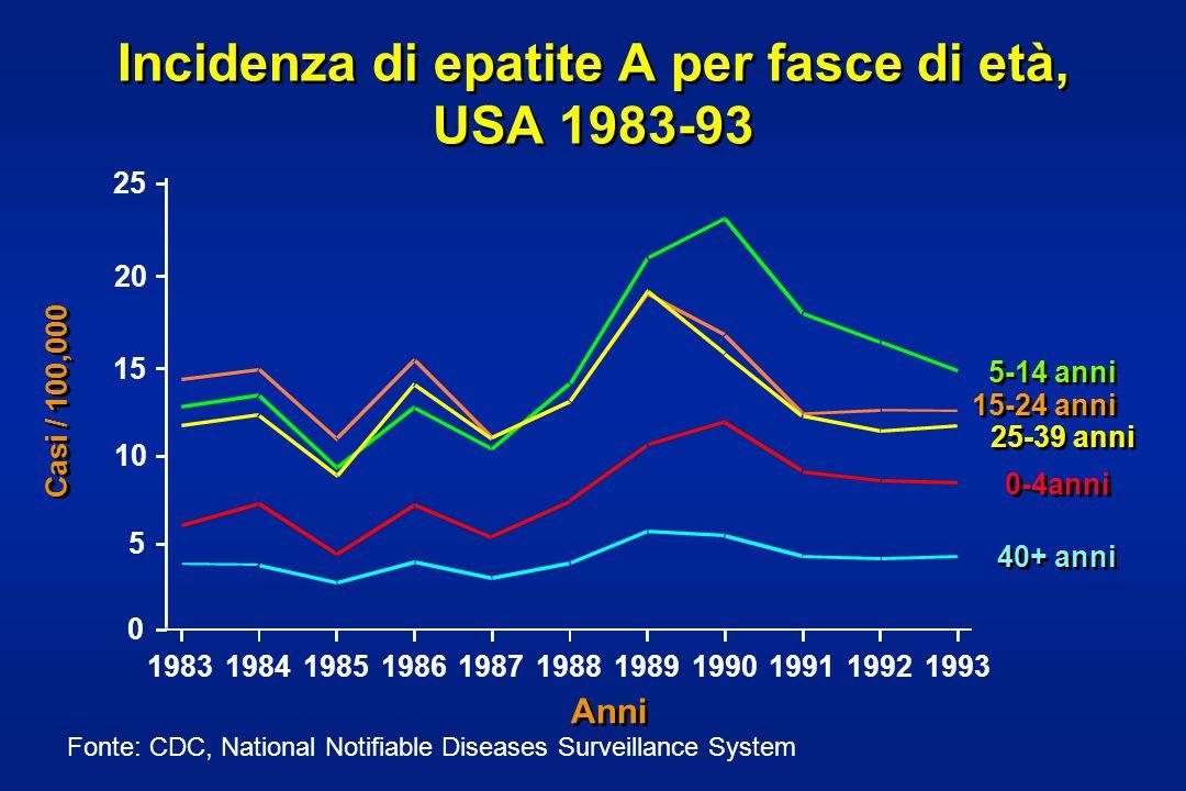 Incidenza di epatite A per fasce di età, USA 1983-93 Fonte: CDC, National Notifiable Diseases Surveillance System Anni Casi / 100,000 198319841985 1986 1987198819891990199119921993 0 5 10 15 20 25 5-14 anni 15-24 anni 25-39 anni 0-4anni 40+ anni