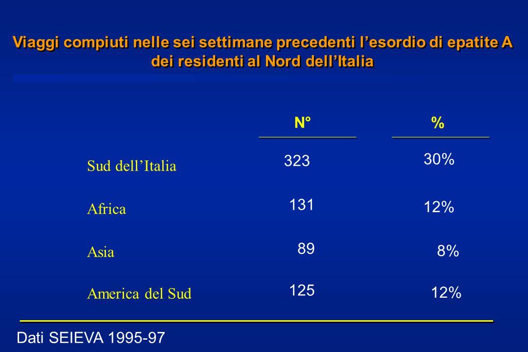 Viaggi compiuti nelle sei settimane precedenti l'esordio di epatite A dei residenti al Nord dell'Italia Dati SEIEVA 1995-97 Sud dell'Italia Africa Asia N° 323 131 89 125 % 30% 12% 8% 12% America del Sud