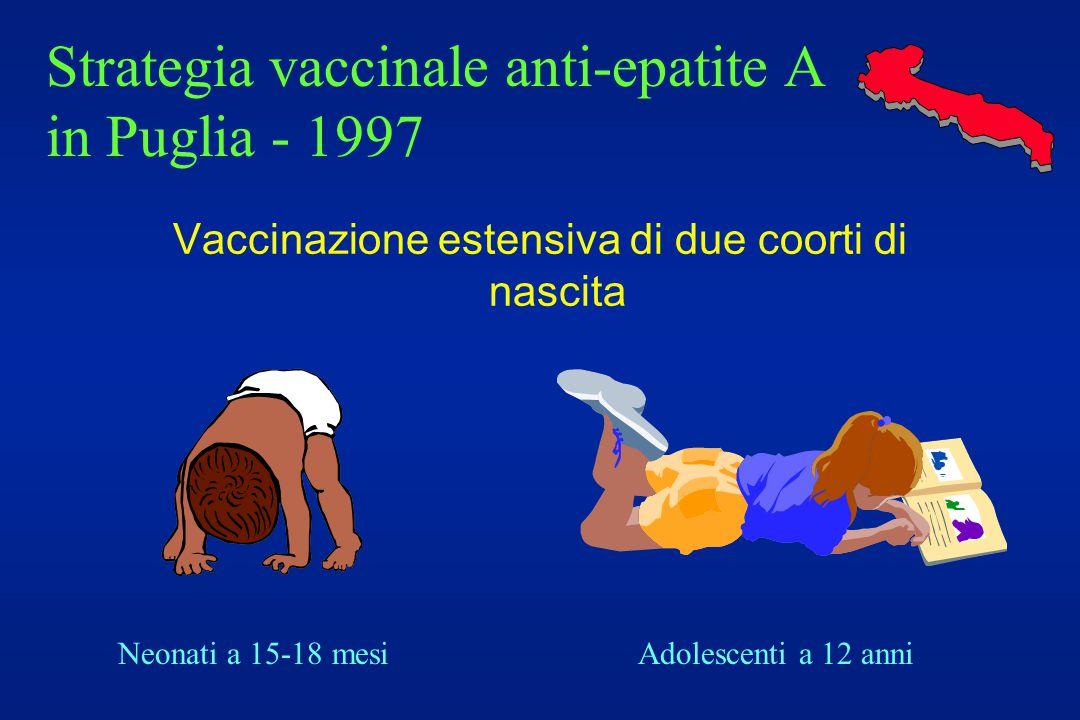Strategia vaccinale anti-epatite A in Puglia - 1997 Vaccinazione estensiva di due coorti di nascita Neonati a 15-18 mesiAdolescenti a 12 anni