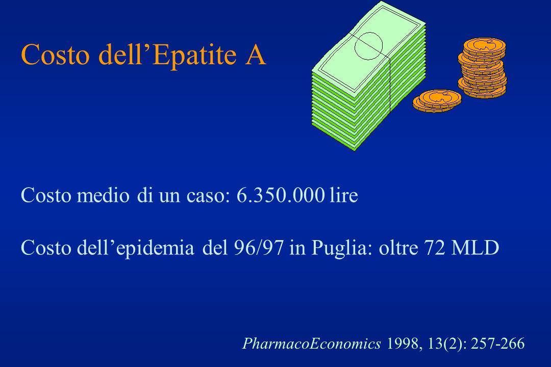 Costo dell'Epatite A PharmacoEconomics 1998, 13(2): 257-266 Costo medio di un caso: 6.350.000 lire Costo dell'epidemia del 96/97 in Puglia: oltre 72 M