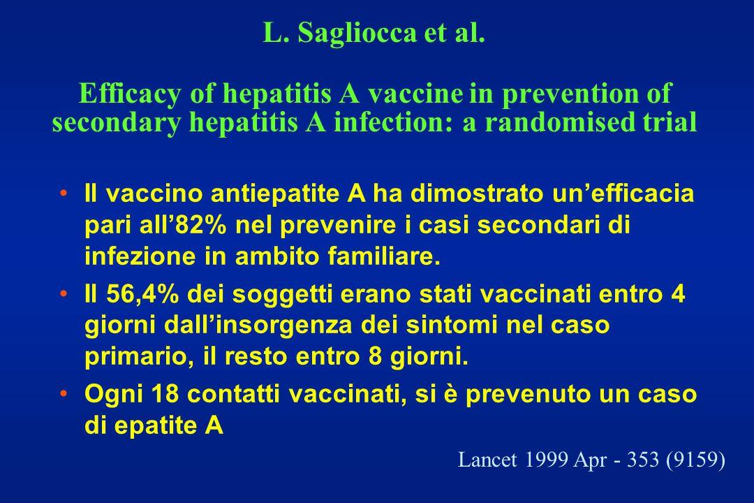 Il vaccino antiepatite A ha dimostrato un'efficacia pari all'82% nel prevenire i casi secondari di infezione in ambito familiare. Il 56,4% dei soggett