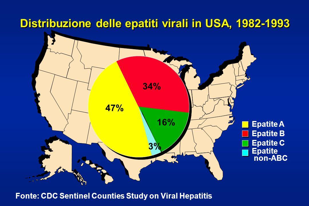 47% 34% 16% 3% Epatite A Epatite B Epatite C Epatite non-ABC Fonte: CDC Sentinel Counties Study on Viral Hepatitis Distribuzione delle epatiti virali in USA, 1982-1993