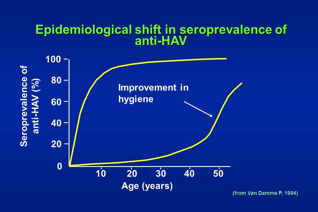 Age (years) Seroprevalence of anti-HAV (%) Improvement in hygiene Epidemiological shift in seroprevalence of anti-HAV 0 20 40 60 80 100 10 20 30 40 50 (from Van Damme P, 1994)