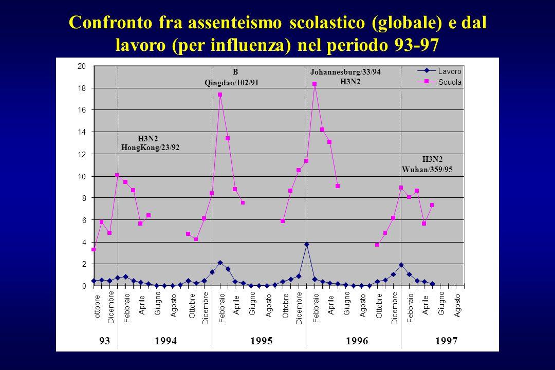 Confronto fra assenteismo scolastico (globale) e dal lavoro (per influenza) nel periodo 93-97