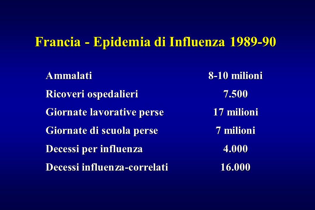Francia - Epidemia di Influenza 1989-90 Ammalati8-10 milioni Ricoveri ospedalieri7.500 Giornate lavorative perse17 milioni Giornate di scuola perse7 m