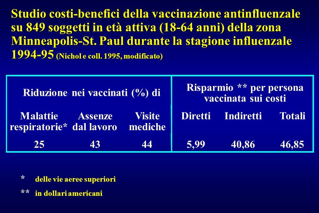 Riduzione nei vaccinati (%) di Risparmio ** per persona vaccinata sui costi Malattie respiratorie* Assenze dal lavoro Visite mediche DirettiIndirettiT