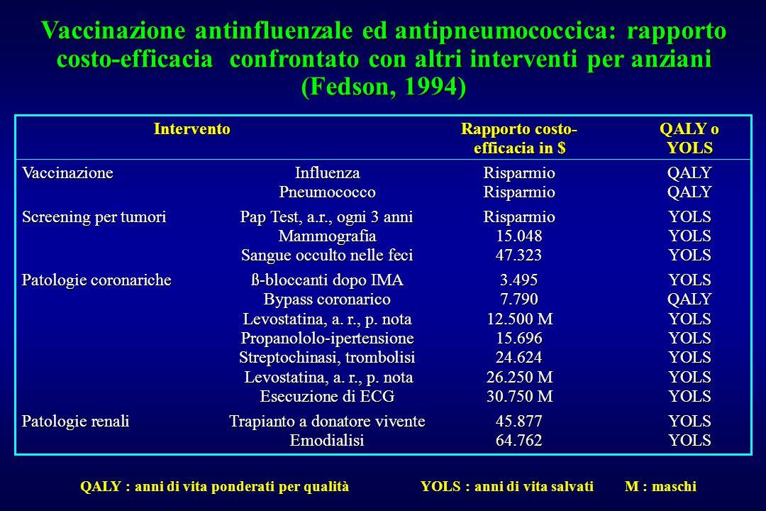 Vaccinazione antinfluenzale ed antipneumococcica: rapporto costo-efficacia confrontato con altri interventi per anziani (Fedson, 1994) InterventoRappo