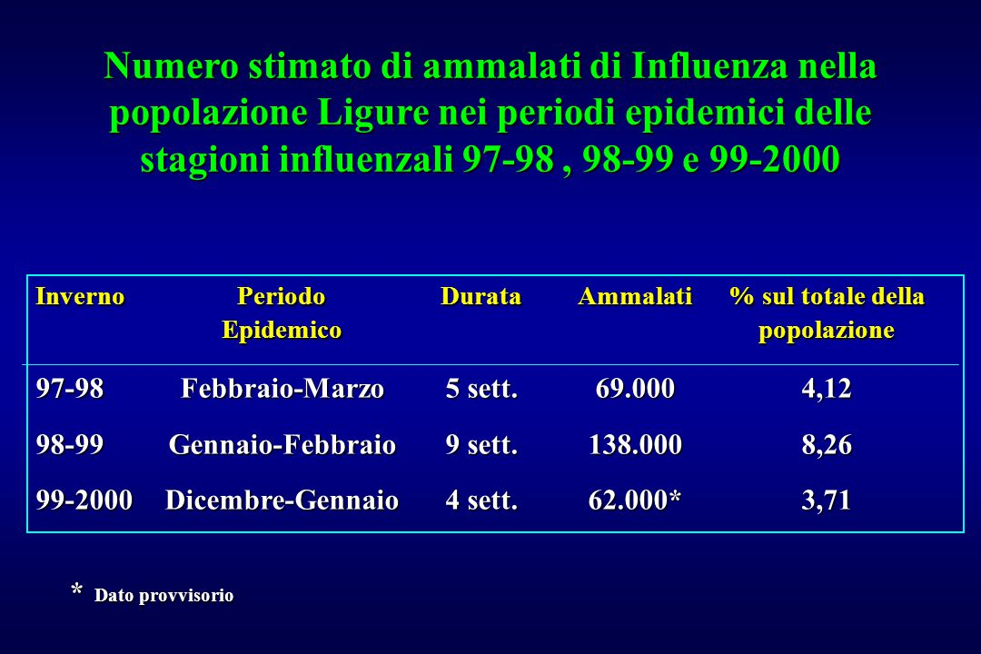 InvernoPeriodo DurataAmmalati% sul totale della Epidemico popolazione 97-98Febbraio-Marzo5 sett.69.0004,12 98-99Gennaio-Febbraio9 sett.138.0008,26 99-