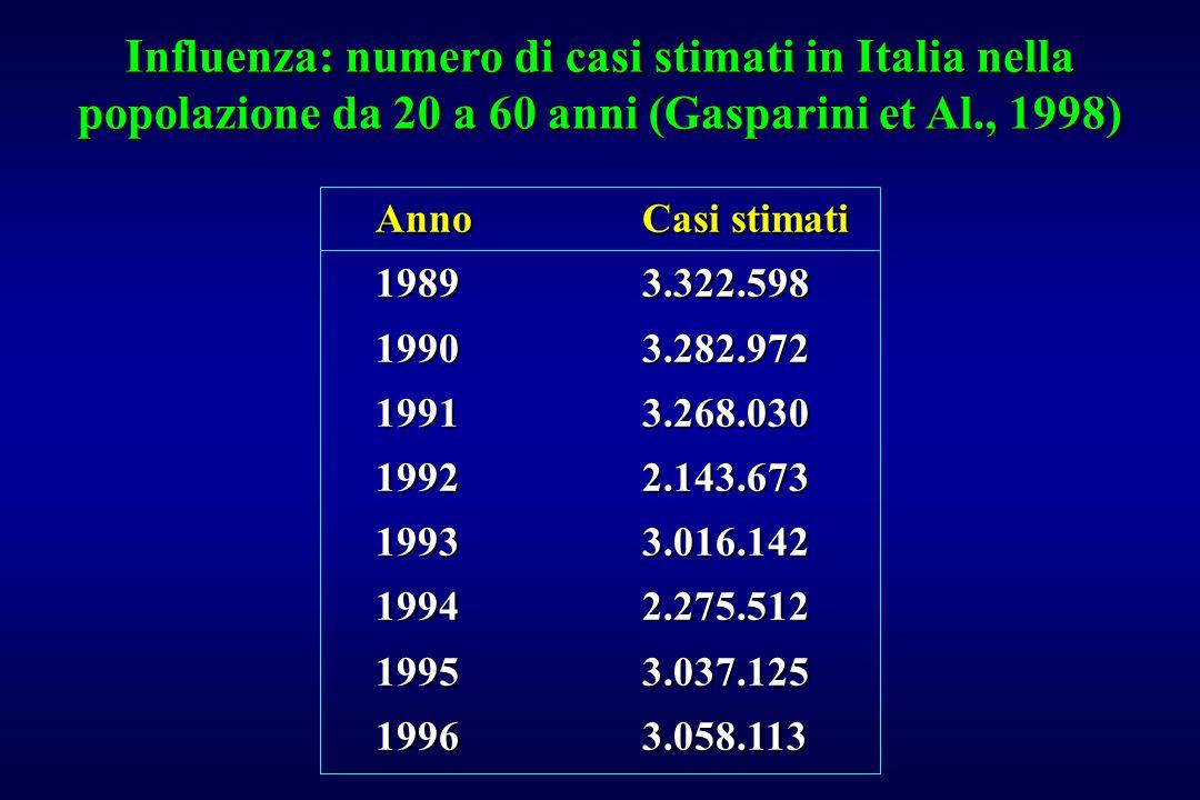 Influenza: numero di casi stimati in Italia nella popolazione da 20 a 60 anni (Gasparini et Al., 1998) AnnoCasi stimati 19893.322.598 19903.282.972 19