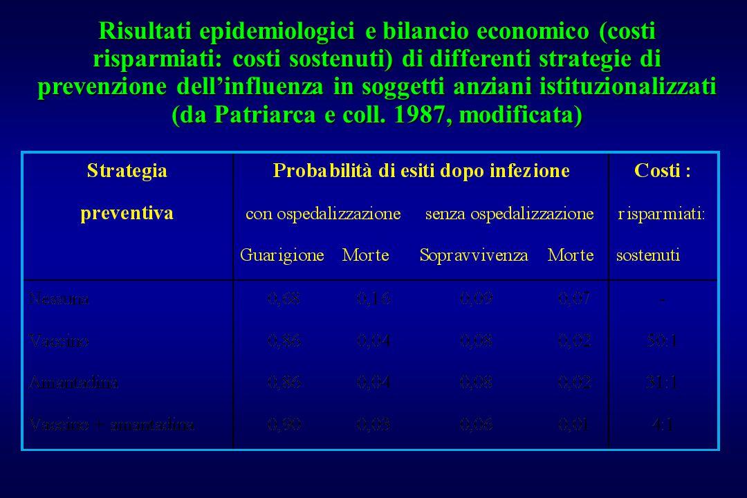 Risultati epidemiologici e bilancio economico (costi risparmiati: costi sostenuti) di differenti strategie di prevenzione dell'influenza in soggetti a