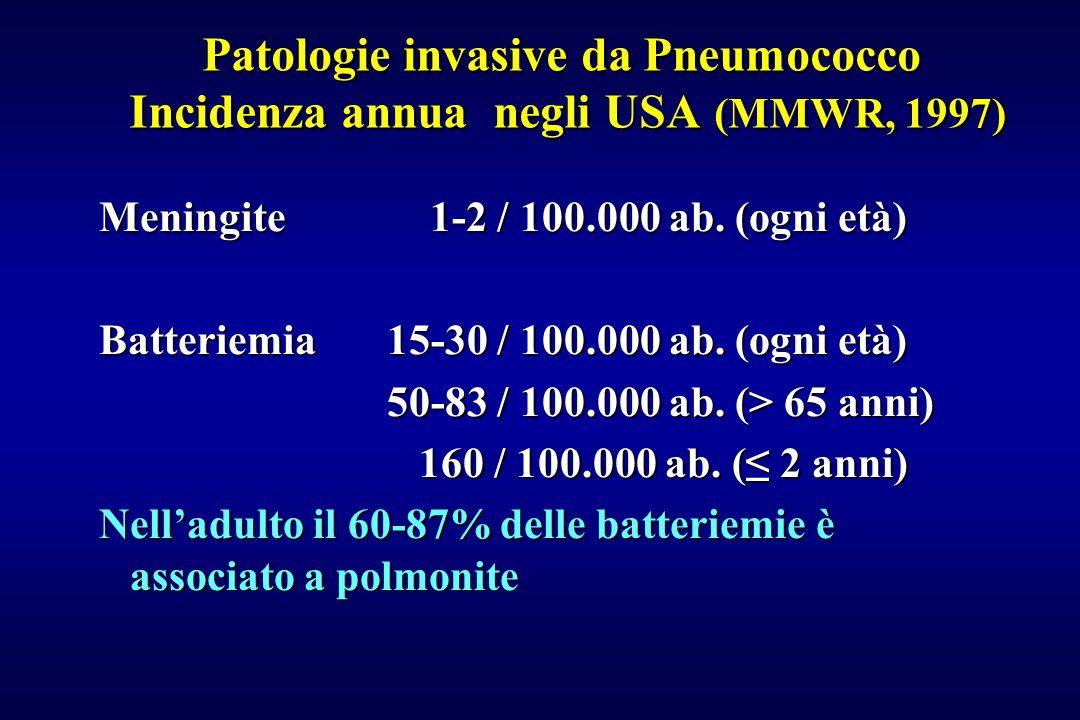 Patologie invasive da Pneumococco Incidenza annua negli USA (MMWR, 1997) Meningite 1-2 / 100.000 ab. (ogni età) Batteriemia15-30 / 100.000 ab. (ogni e