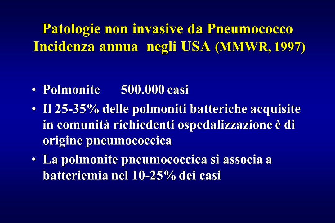 Patologie non invasive da Pneumococco Incidenza annua negli USA (MMWR, 1997) Polmonite500.000 casiPolmonite500.000 casi Il 25-35% delle polmoniti batt