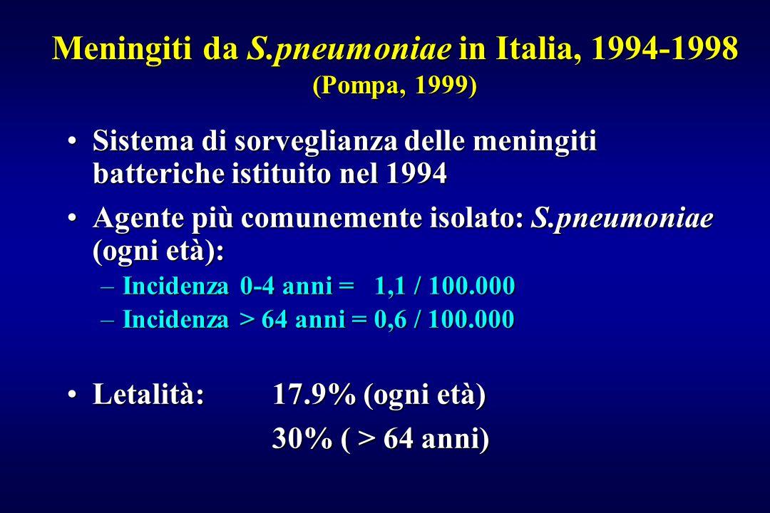 Meningiti da S.pneumoniae in Italia, 1994-1998 (Pompa, 1999) Sistema di sorveglianza delle meningiti batteriche istituito nel 1994Sistema di sorveglia