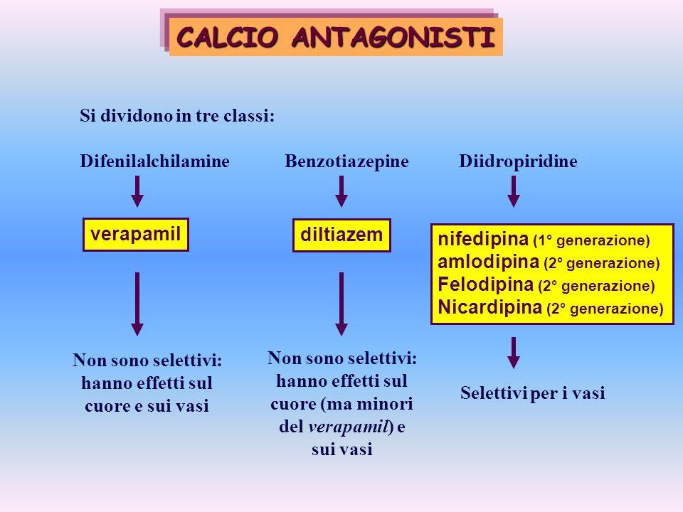 CALCIO ANTAGONISTI Si dividono in tre classi: Difenilalchilamine Benzotiazepine Diidropiridine verapamil diltiazem Non sono selettivi: hanno effetti s