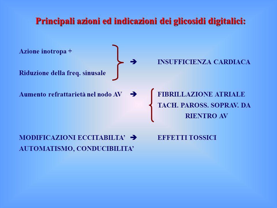 Principali azioni ed indicazioni dei glicosidi digitalici: Azione inotropa +  INSUFFICIENZA CARDIACA Riduzione della freq.
