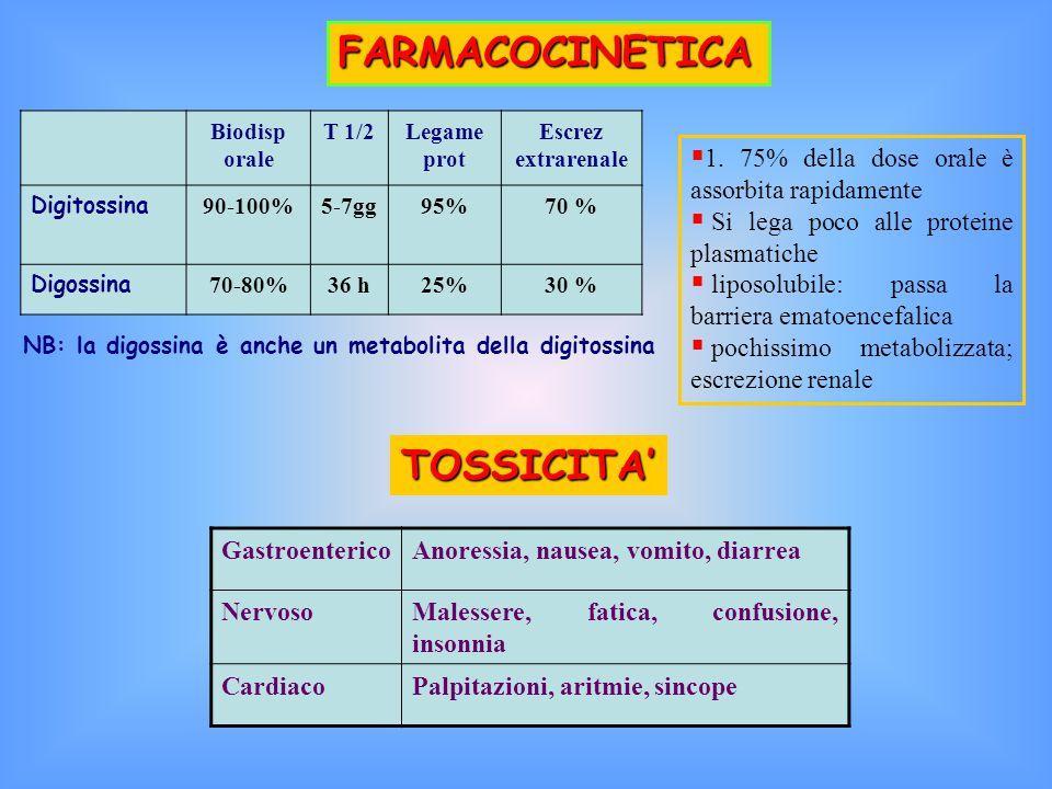Biodisp orale T 1/2Legame prot Escrez extrarenale Digitossina 90-100%5-7gg95%70 % Digossina 70-80%36 h25%30 % NB: la digossina è anche un metabolita della digitossina FARMACOCINETICA  1.