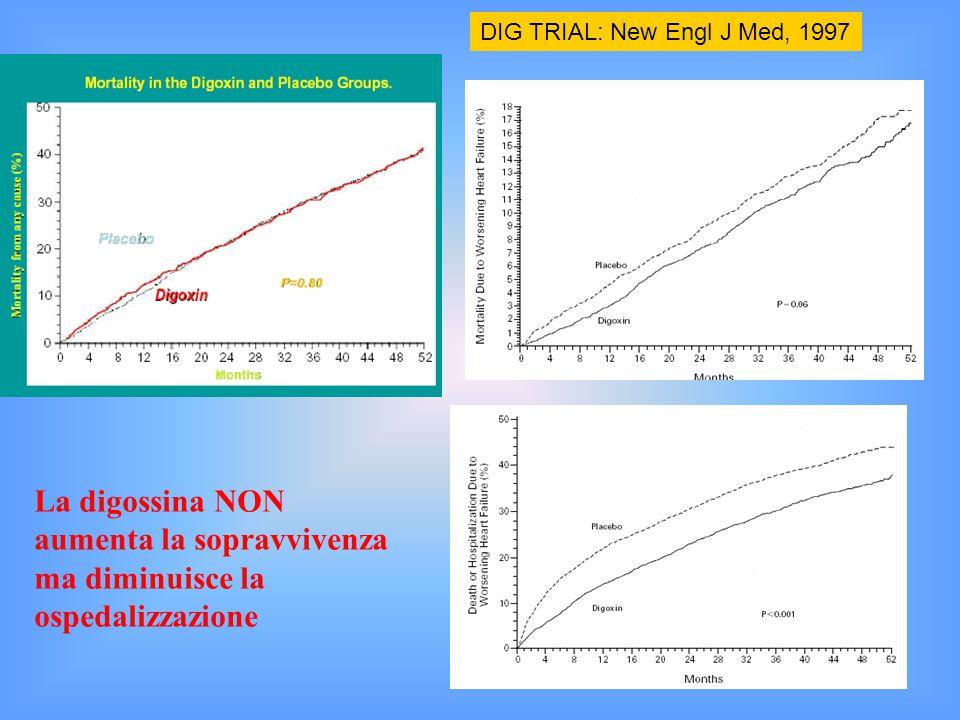 DIG trial DIG TRIAL: New Engl J Med, 1997 La digossina NON aumenta la sopravvivenza ma diminuisce la ospedalizzazione