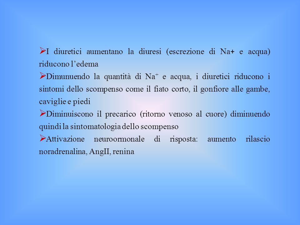  I diuretici aumentano la diuresi (escrezione di Na + e acqua) riducono l'edema  Dimunuendo la quantità di Na + e acqua, i diuretici riducono i sintomi dello scompenso come il fiato corto, il gonfiore alle gambe, caviglie e piedi  Diminuiscono il precarico (ritorno venoso al cuore) diminuendo quindi la sintomatologia dello scompenso  Attivazione neuroormonale di risposta: aumento rilascio noradrenalina, AngII, renina