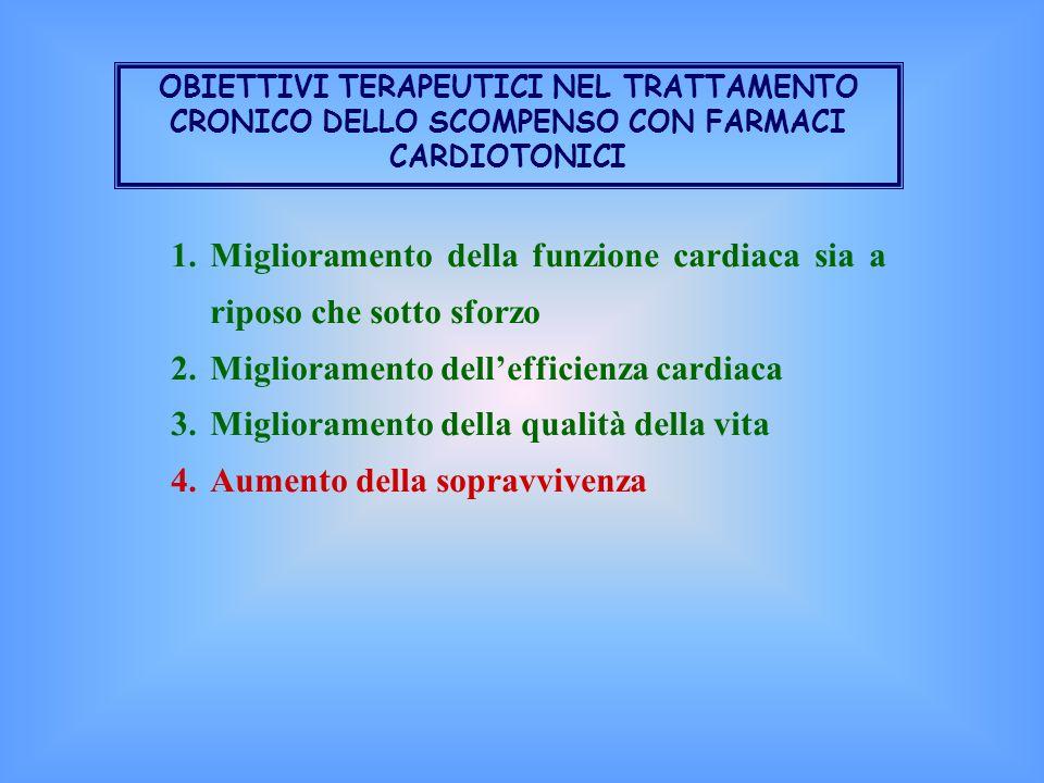 OBIETTIVI TERAPEUTICI NEL TRATTAMENTO CRONICO DELLO SCOMPENSO CON FARMACI CARDIOTONICI 1.Miglioramento della funzione cardiaca sia a riposo che sotto sforzo 2.Miglioramento dell'efficienza cardiaca 3.Miglioramento della qualità della vita 4.Aumento della sopravvivenza