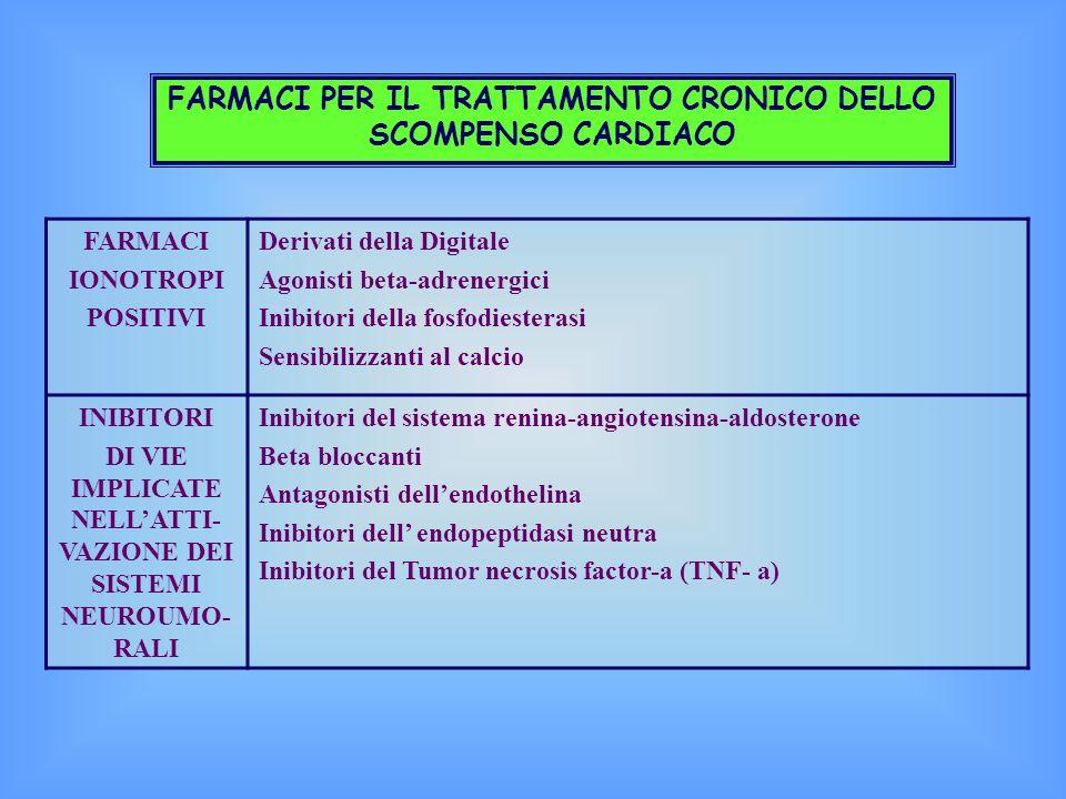 FARMACI PER IL TRATTAMENTO CRONICO DELLO SCOMPENSO CARDIACO FARMACI IONOTROPI POSITIVI Derivati della Digitale Agonisti beta-adrenergici Inibitori della fosfodiesterasi Sensibilizzanti al calcio INIBITORI DI VIE IMPLICATE NELL'ATTI- VAZIONE DEI SISTEMI NEUROUMO- RALI Inibitori del sistema renina-angiotensina-aldosterone Beta bloccanti Antagonisti dell'endothelina Inibitori dell' endopeptidasi neutra Inibitori del Tumor necrosis factor-a (TNF- a)