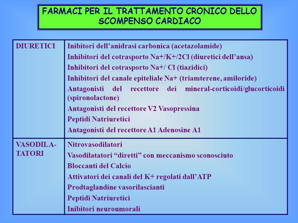 FARMACI PER IL TRATTAMENTO CRONICO DELLO SCOMPENSO CARDIACO DIURETICIInibitori dell'anidrasi carbonica (acetazolamide) Inhibitori del cotrasporto Na+/K+/2Cl (diuretici dell'ansa) Inhibitori del cotrasporto Na+/ Cl (tiazidici) Inhibitori del canale epiteliale Na+ (triamterene, amiloride) Antagonisti del recettore dei mineral-corticoidi/glucorticoidi (spironolactone) Antagonisti del recettore V2 Vasopressina Peptidi Natriuretici Antagonisti del recettore A1 Adenosine A1 VASODILA- TATORI Nitrovasodilatori Vasodilatatori diretti con meccanismo sconosciuto Bloccanti del Calcio Attivatori dei canali del K+ regolati dall'ATP Prodtaglandine vasorilascianti Peptidi Natriuretici Inibitori neuroumorali
