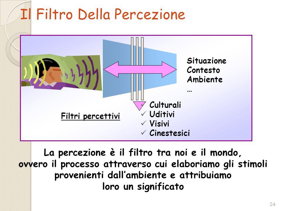 24 La percezione è il filtro tra noi e il mondo, ovvero il processo attraverso cui elaboriamo gli stimoli provenienti dall'ambiente e attribuiamo loro un significato Situazione Contesto Ambiente … Filtri percettivi Culturali Uditivi Visivi Cinestesici Il Filtro Della Percezione