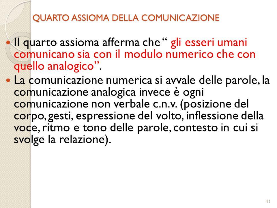 41 QUARTO ASSIOMA DELLA COMUNICAZIONE Il quarto assioma afferma che gli esseri umani comunicano sia con il modulo numerico che con quello analogico .
