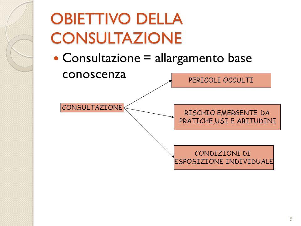 5 OBIETTIVO DELLA CONSULTAZIONE Consultazione = allargamento base conoscenza CONSULTAZIONE PERICOLI OCCULTI RISCHIO EMERGENTE DA PRATICHE,USI E ABITUDINI CONDIZIONI DI ESPOSIZIONE INDIVIDUALE