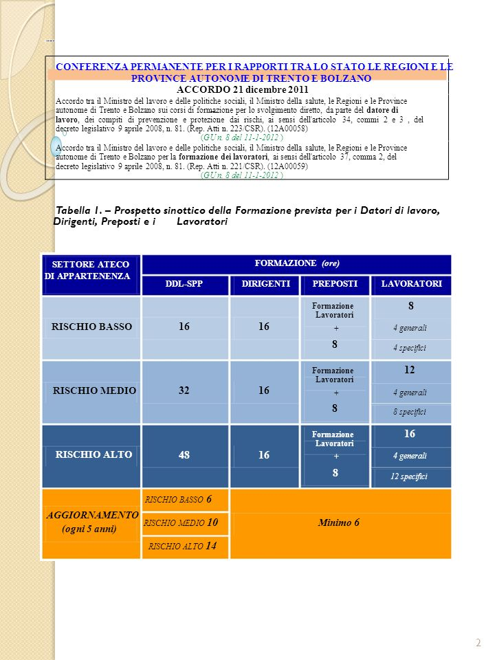 SPISAL AZIENDA ULSS 20 - VERONA Tabella 4.