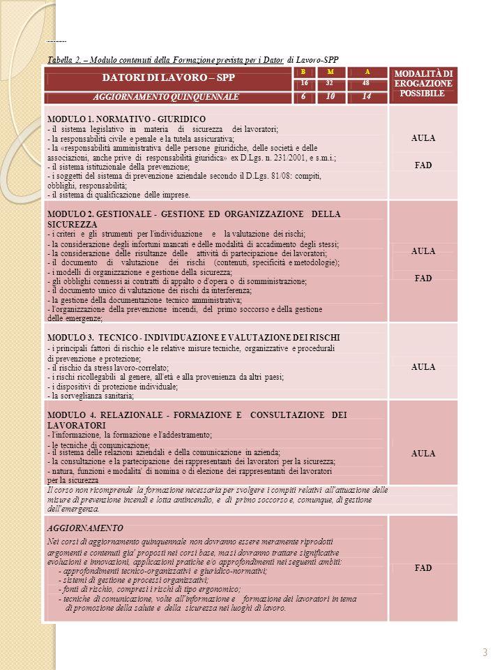 SPISAL AZIENDA ULSS 20 - VERONA Tabella 5.