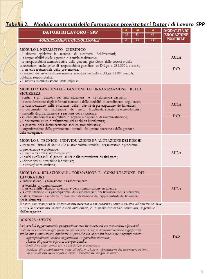 SPISAL AZIENDA ULSS 20 - VERONA Tabella 3.