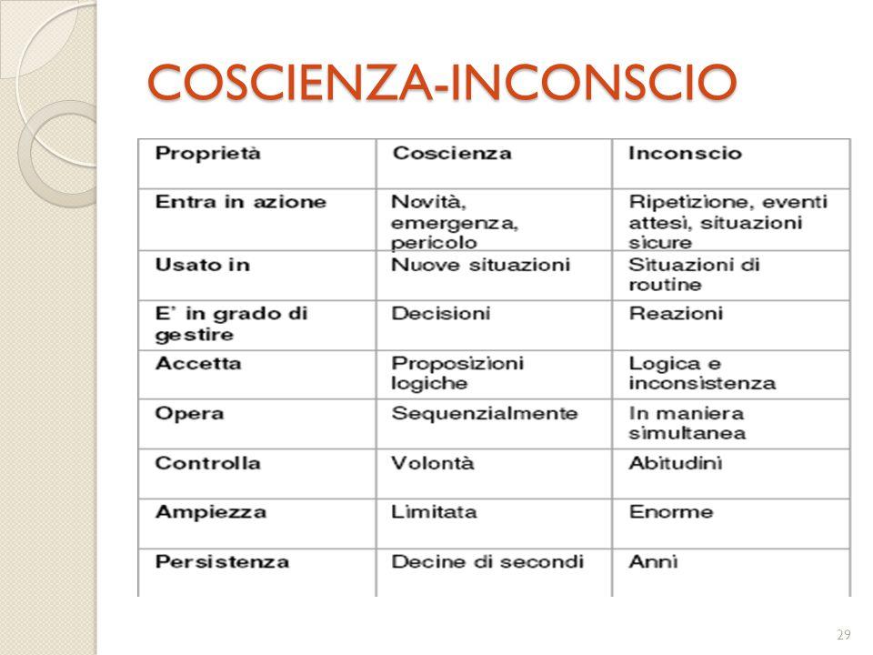 28 MODELLO Processo mentale Stimolo Inconscio cognitivo Coscienza cognitiva Locus dell'attenzione Memoria a breve termine Memoria a lungo termine Inco