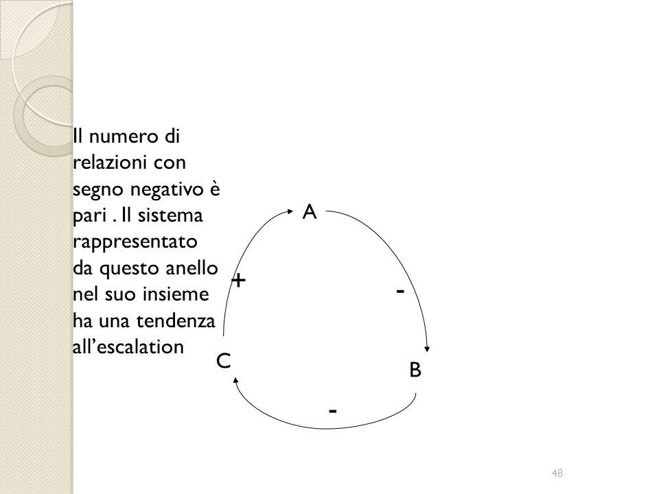 47 + B A C + + Il numero di relazioni con segno negativo è pari a zero. Il sistema rappresentato da questo anello nel suo insieme ha una tendenza all'